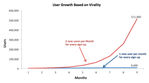 Courtesy of Yipit http://viniciusvacanti.com/2012/02/27/9-ways-to-make-your-startup-grow-virally/