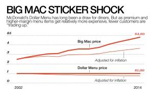 Bigmac sticker shock Fortune 2014