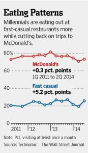 millenials eating patterns wsj 2014