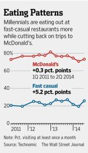 millenials eating patterns wsj 2014