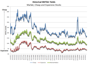 Ebitda yields since 71