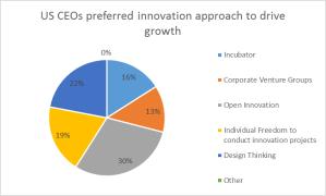 innovation modes