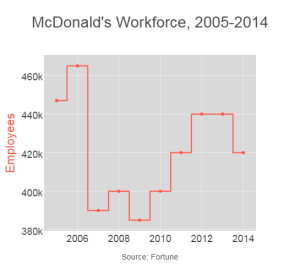McDonald's Workforce, 2005-2014