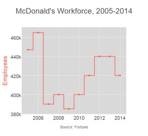 McDonald's Workforce, 2005-2014