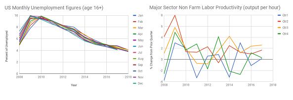 BLS stats thru May 2018